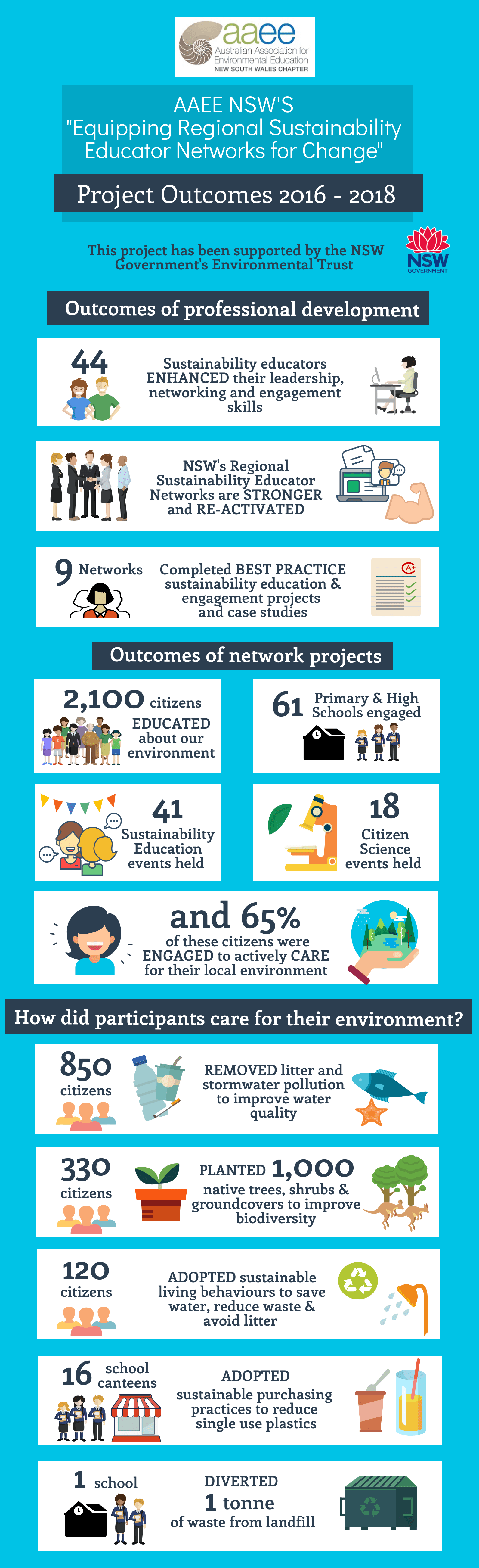 AAEE NSW's 'Equipping Regional Sustainability Educator Networks for Change' infographic
